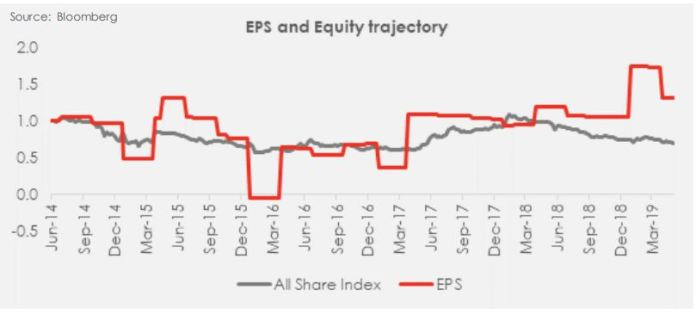 Looking back at the Q1-19 earnings season - Brand Spur