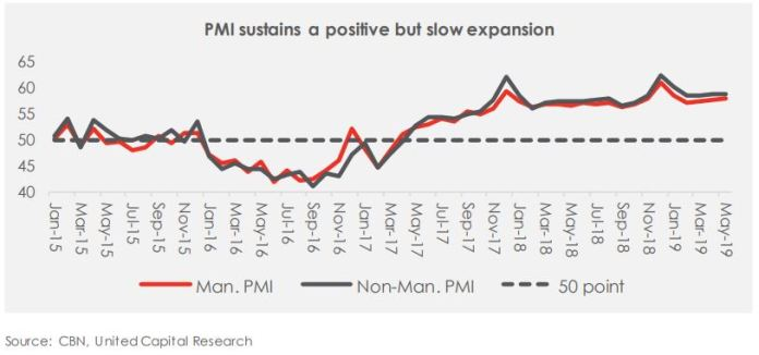 May-19 PMI: An Indication of a slow recovery still! - Brand Spur