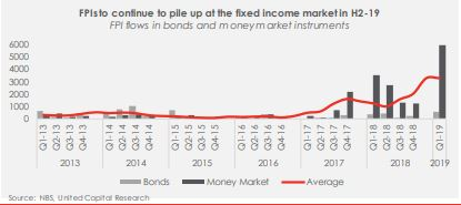 Fixed Income Market in H2-19: Caught between domestic and global policies - Brand Spur
