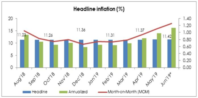 Headline inflation to increase marginally to 11.42%; Month-on-month on a steep rise - Brand Spur