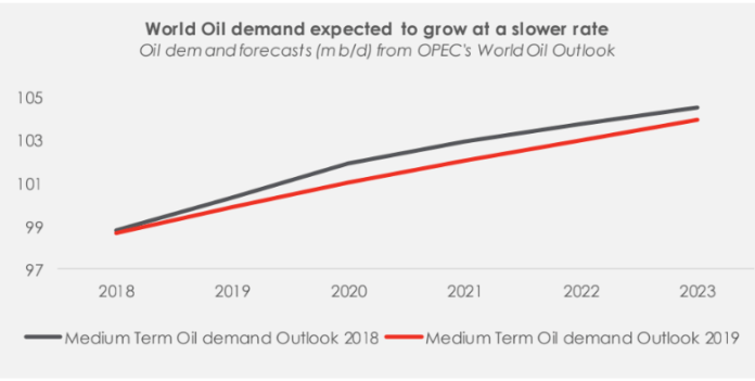OPEC's World Oil Outlook 2019: Implications for Nigeria - Brand Spur