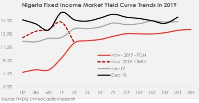 Nigeria Money Market: Review and Outlook - Brand Spur