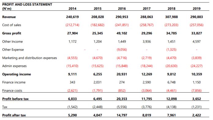 Total Nigeria Plc FY'19 Earnings Update - Pressure on cash flows mounts amid weak operating environment - Brand Spur