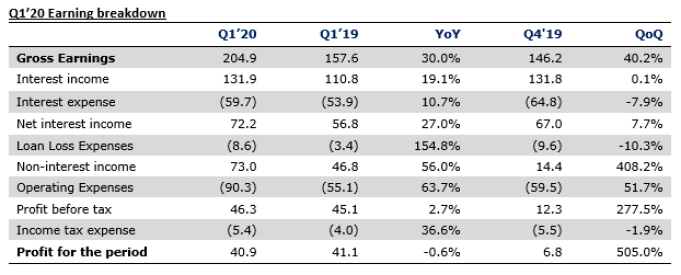 Access Bank Plc Q1'20 unaudited results - FX losses and operating expenses taper earnings growth - Brand Spur