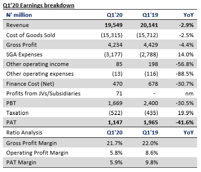 UAC of Nigeria Plc Q1'20 unaudited results - Earnings plunge on higher operating expense - Brand Spur