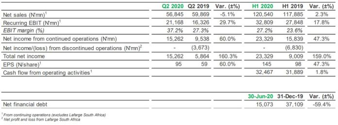 Lafarge Africa: Improvement in Net Profit despite COVID-19 impact - Brand Spur