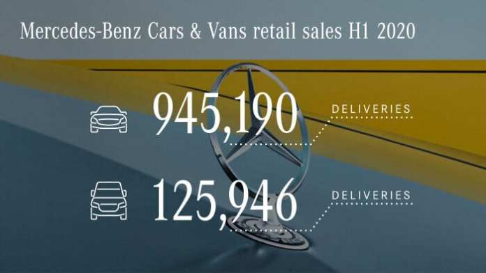 Mercedes-Benz Cars & Vans delivers more than a million vehicles worldwide in first half of 2020 - Brand Spur