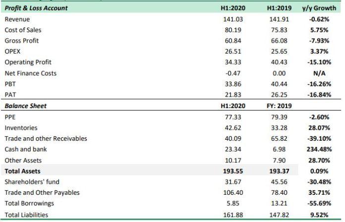 Nestlé Nigeria - Contraction in Food Giant's Revenue
