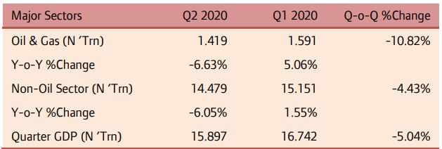 Q2 2020 Real GDP Shrinks by 6.10% as Oil & Gas, Trade Sectors Contract amid COVID-19 Pandemic.
