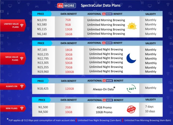 """Spectranet 4G LTE Unveils """"Do More Spectracular"""" Data Plans With Unlimited Browsing Benefits For All Customer Segments"""