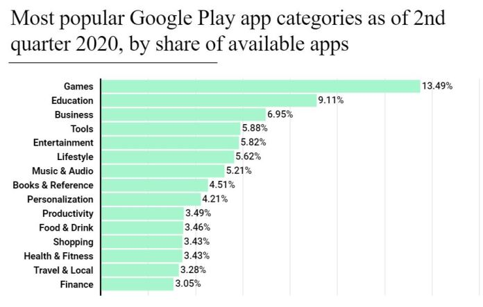 Google Play Hit 28.3bn Downloads in Q3 2020, 3x More than App Store Brandspurng