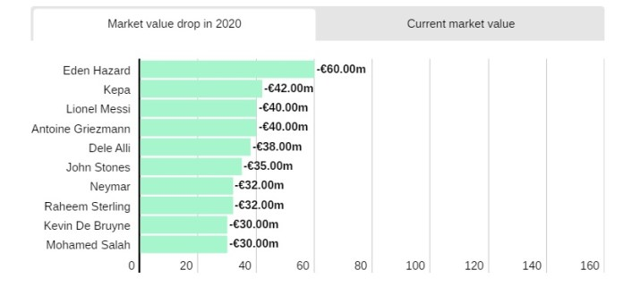Hazard, Kepa, and Messi Lost €142 Million in Combined Market Value, Three Biggest Drops in 2020