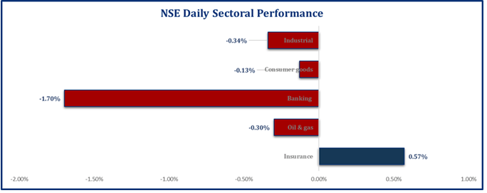 Market contracts as unrest escalates...Investors lost N113bn Brandspurng