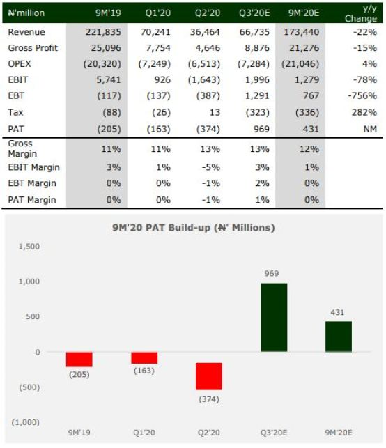 Q3'20 Earnings Preview: Total Nigeria - Deleveraging efforts shield earnings