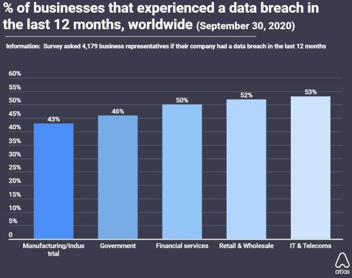 45% of businesses faced a data breach in last 12 months