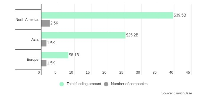 AI Startups Raised $73.4B in Total Funding, Over $15B of Investments in 2020