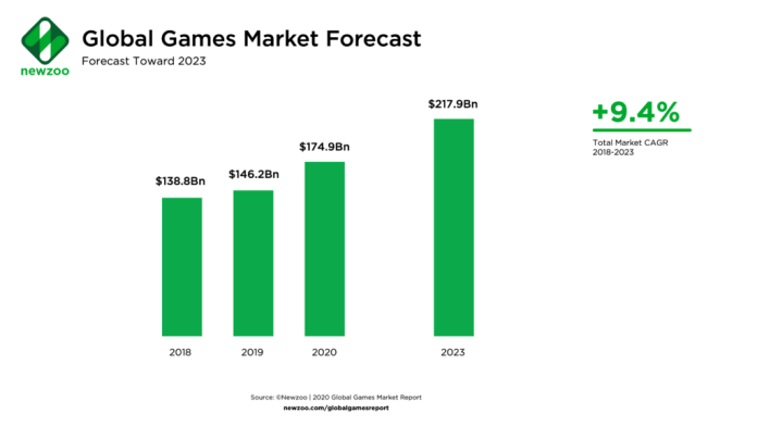 COVID-19 Adds $15 Bn to Games Market, Engagement Skyrockets Brandspurng2