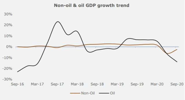 Nigeria Gross Domestic Product Brandspurng COVID-19 drags economy further by 3.62%