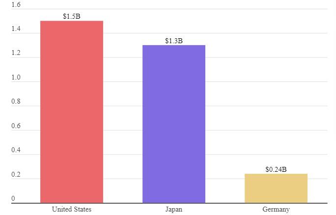 Pokemon Go Lifetime Revenue Crosses $4 Billion as Year-To-Date Revenue Surges by 30%
