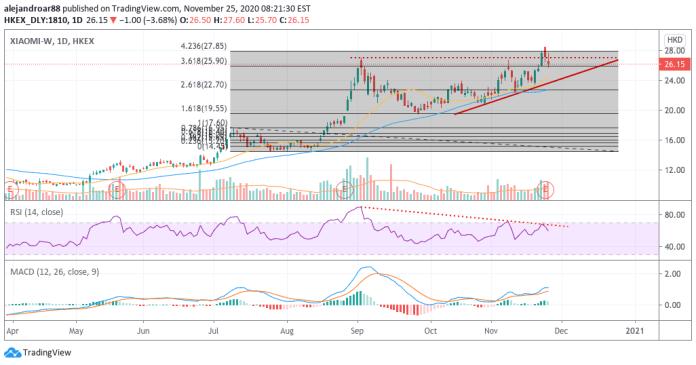 Xiaomi shares slide despite positive third-quarter performance