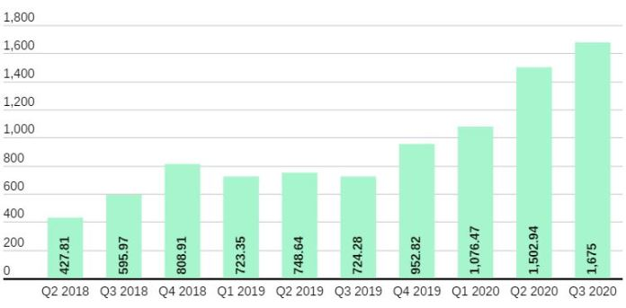 YouTube Gaming Hit 1.6bn Hours Watched in Q3 2020, an 131% Jump YoY Brandspurng