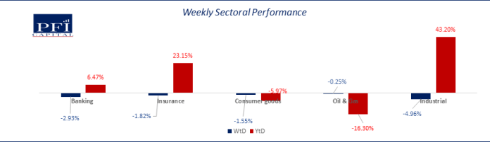 Bears dominated proceedings in the local equities market…ASI lost 2.53% WoW brandspurng