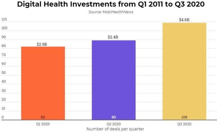 Digital Health Startups Receive Over $4.6 Billion in Q3 2020, Thrice Q3 2019 Investments Brandspurng