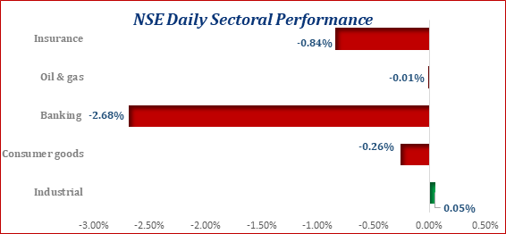 Equities Market Extends Bearish Sentiment to the New Week...ASI lost 35bps