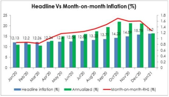 Inflation Rate Expected To Nudge Further High To 16.2% For January – Analyst Brandspurng