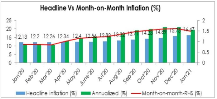 Inflation crosses 16.4% to a 4-yr high brandspurng