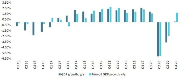 Q4 GDP and the implications for markets Brandspurng