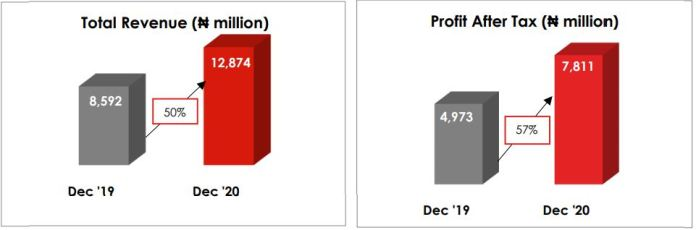 United Capital Reports An Impressive 57% Growth In PAT Brandspurng