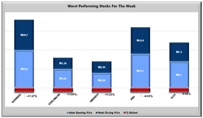 Despite Three Days Gain, Equity Market Shrunk 0.13% W/W