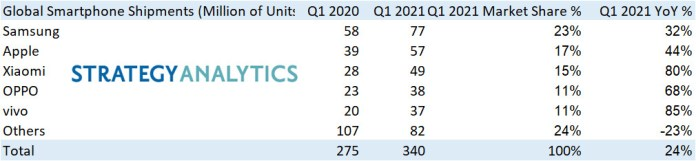 Global Smartphone Shipments Surge to 340 Million units, Up +24% YoY in Q1 2021 Brandspurng