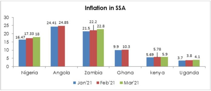 Headline Inflation to Surge Again Towards 17.8% Brandspurng2