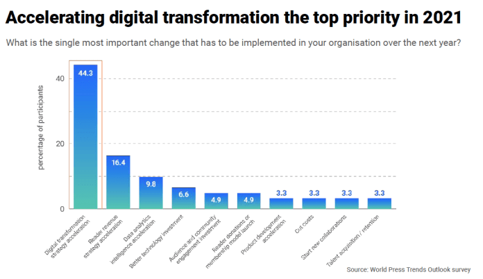 World Press Trends Outlook: Digital Transformation In The Driver's Seat-Brand Spur Nigeria