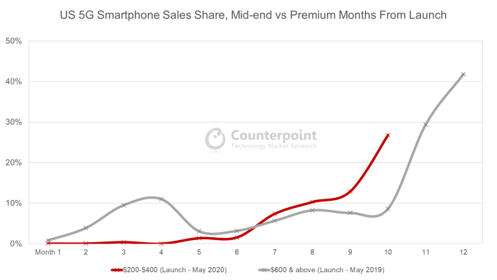 Counterpoint Research US 5G Smartphone Sales Share, Mid-end vs Premium Months From Launch