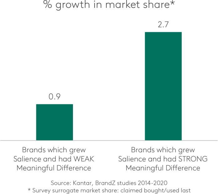 % growth in market share*