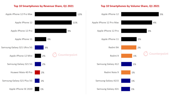 iPhone 12 Series Captures One-Third Of Smartphone Industry Revenues In Q1 2021-Brand Spur Nigeria