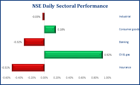 Positive Performance Returns In Local Bourse, As NSE ASI Inches Up by 0.15%, - Brand Spur