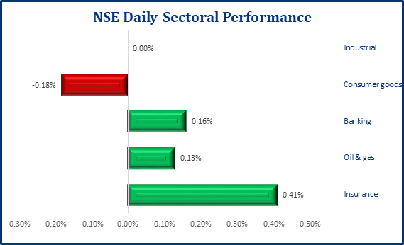 Local Bourse Starts The Week In Bearish Form, NSE ASI Sheds 166bps - Brand Spur