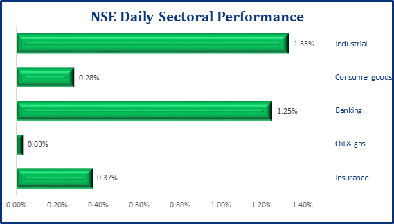 Bullish Sentiment Persists In The Local Bourse, NSE ASI Gains 74bps - Brand Spur