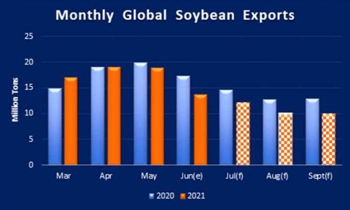 Global Soybean Trade