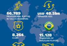 FIFA Publishes Report On Ten Years Of International Transfers-Brand Spur Nigeria