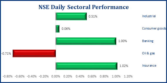Positive Performance Returns In The Local Bourse, NGX ASI Gains 45bps - Brand Spur