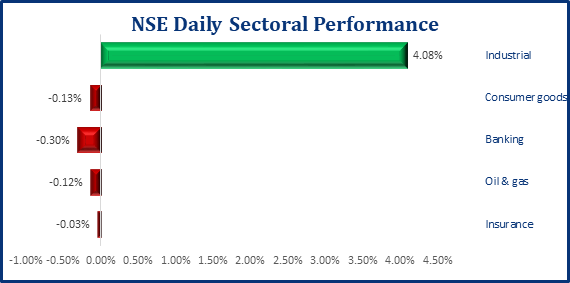 Positive Performance Persists In Local Bourse, NGX ASI Gains 159bps - Brand Spur
