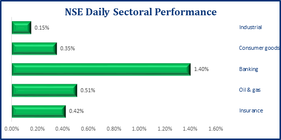 Positive Performance Persists In The Local Bourse, NGX ASI Up 38bps - Brand Spur