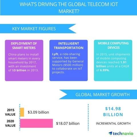 telecom_iot