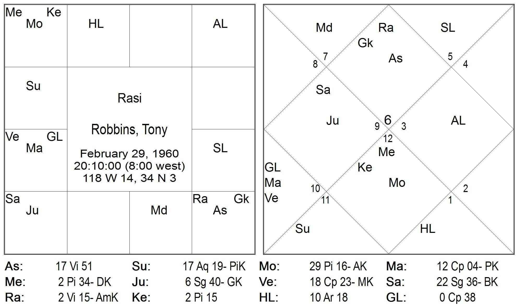 Tony robbins birth chart images free any chart examples horoscope of tony robbins magazin vedske astrologije robbins tony nvjuhfo images nvjuhfo Choice Image