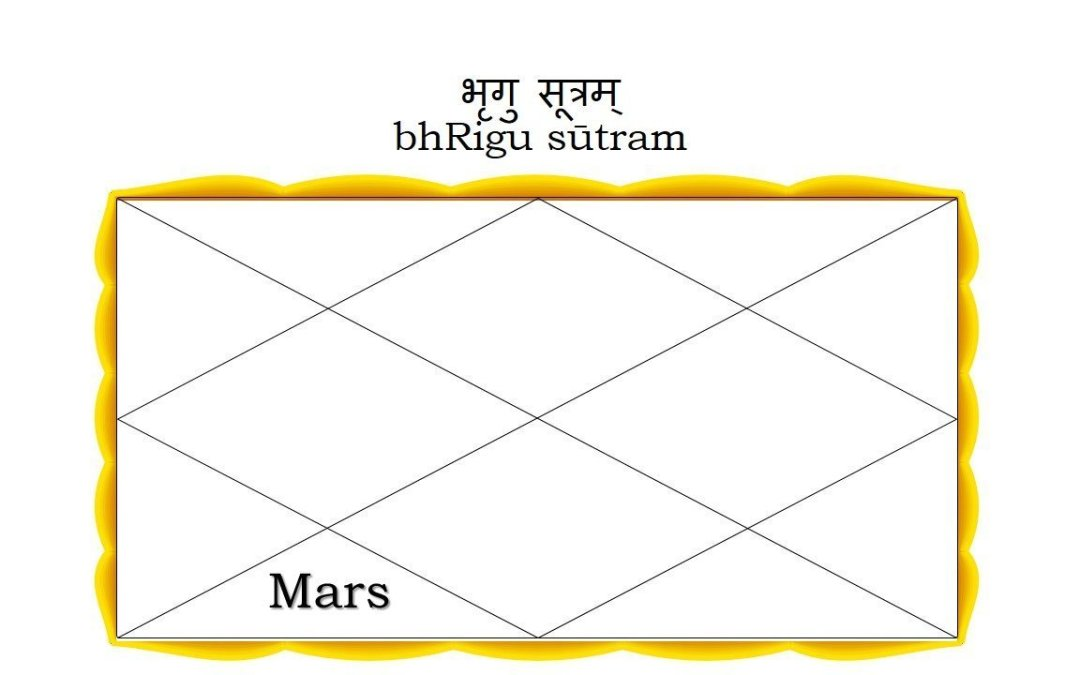 bhRigu sūtram – Mars in the Sixth House